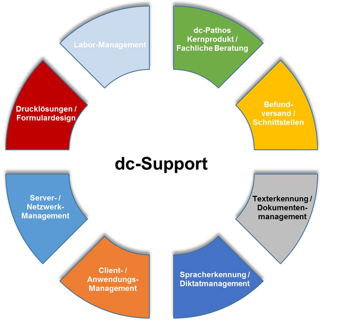 dc-support